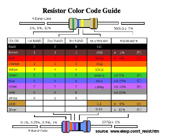 http://itsi.concord.org/resources/images/00_circuits_sensors/resistor_color_code.jpg